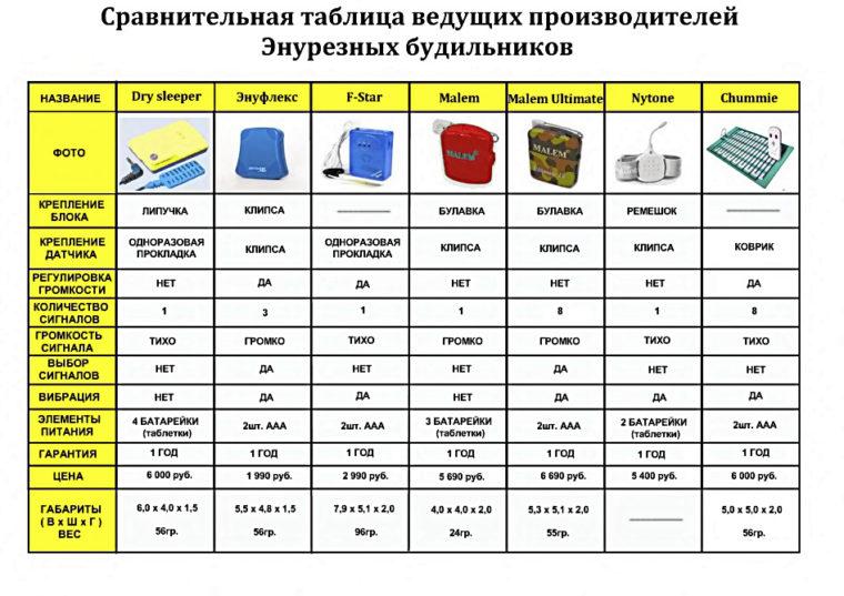 таблица сравнения пизвощителей энурезных будильников
