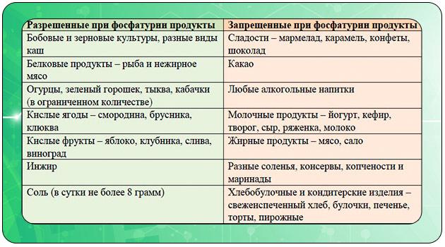 питание при фосфатурии