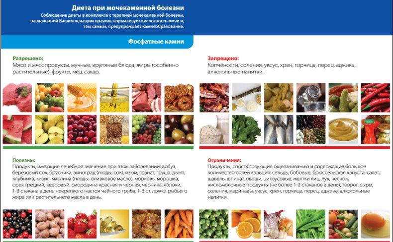 разрешенные и запрещенные продукты питания