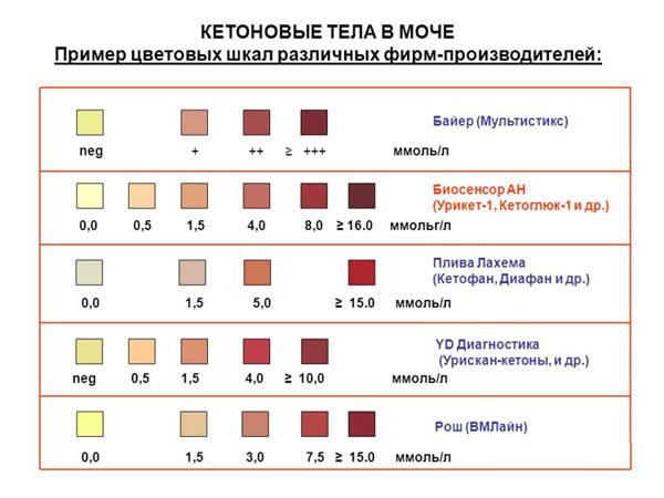кетоновые тела - цветовая шкала