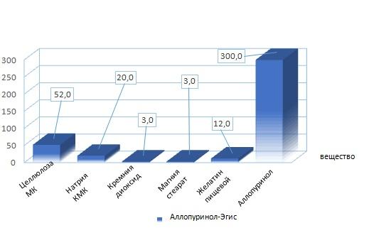 состав Аллопуринол-ЭГИС