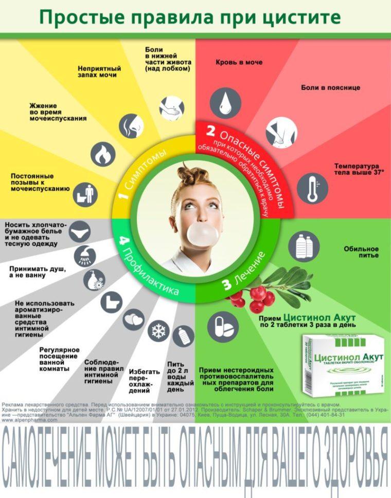 Применение Ципрофлоксацина при цистите