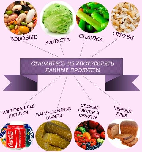 продукты с повышенным газообразованием