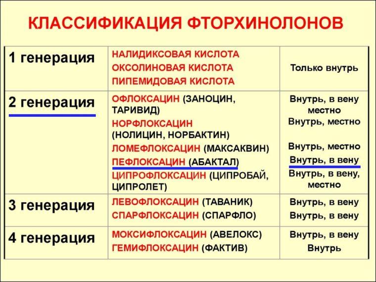 классификация фторхинолов
